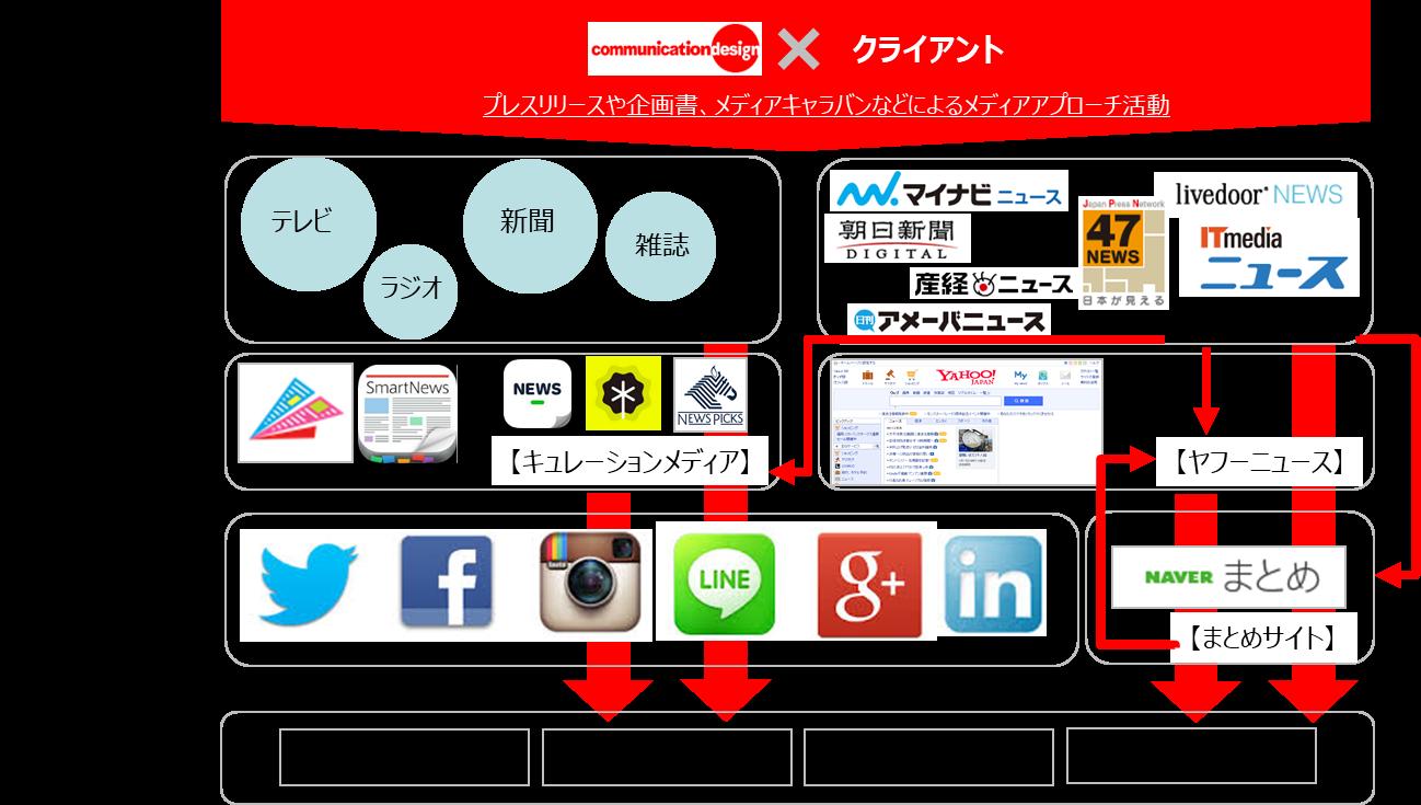 WEBPRの一覧図